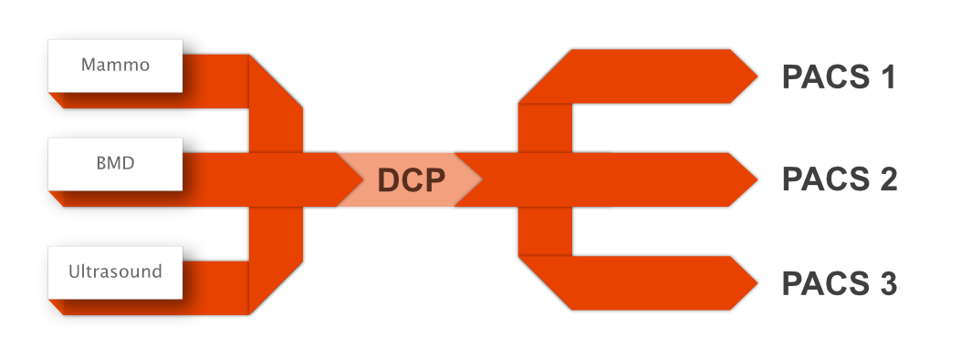 DICOM Capacitor flow diagram.