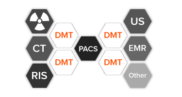 DICOM Multi-tool Flow Diagram