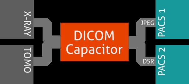 DICOM Routing using Capacitor