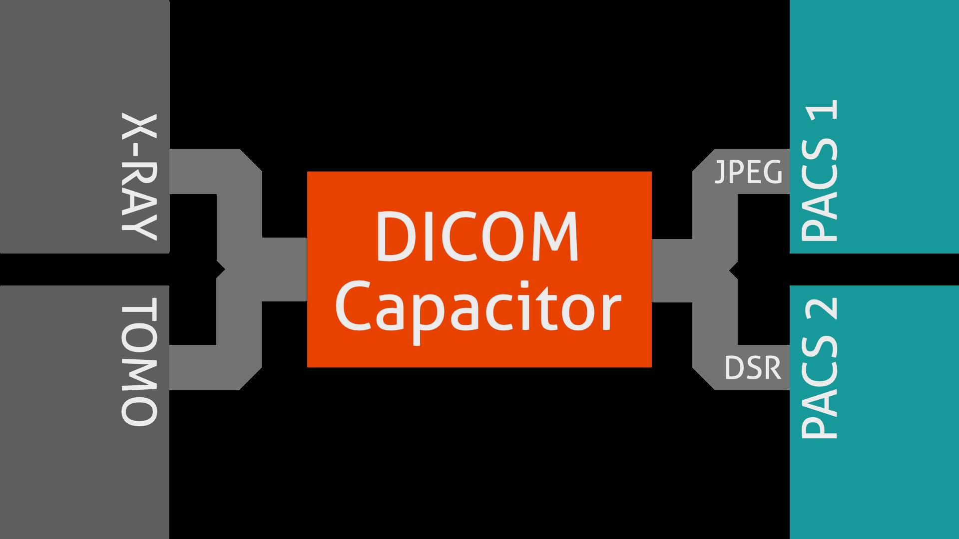 DICOM Capacitor